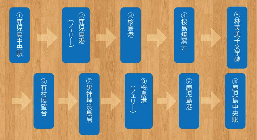 桜島コース