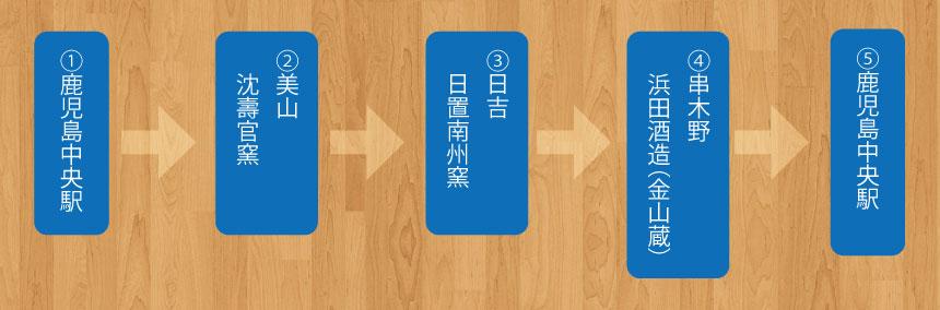 薩摩焼き焼酎工場コース